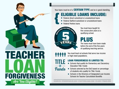 Teacher Loan Forgiveness: What You Should Know Before You Apply - Online College.org