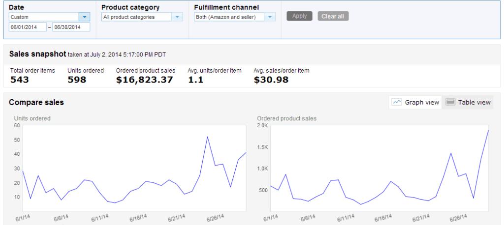 June 2014 Amazon Sales