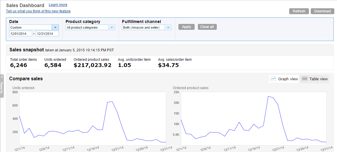 December 2014 Amazon Sales