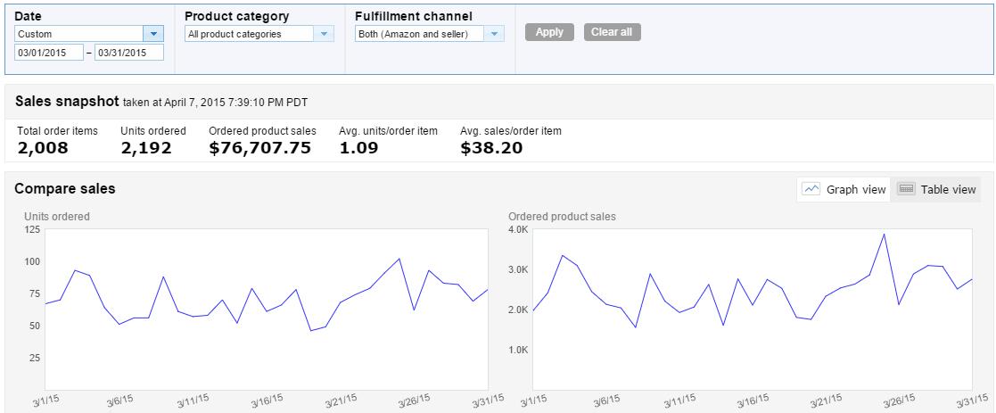 March 2015 amazon sales