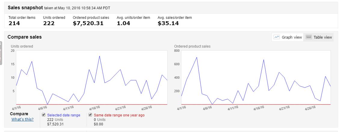 April 2016 Amazon Sales