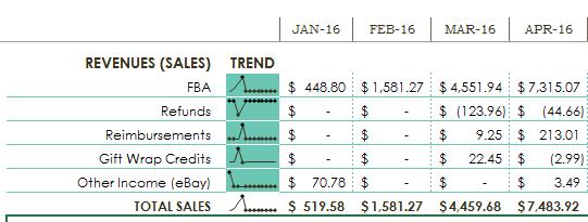 revenues sales