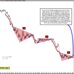 Consolidation of Important FX Cross Nearing Conclusion