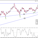 Yen Has Reached Multi-Decade Support