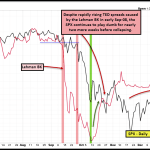 TED Spreads Lead & The Real Driver Behind The Fed's Decision to Hike Rates