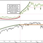 SPX Upside to Resume with USD Break-Down