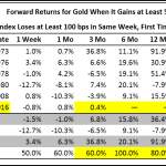 Recent Renewal in Gold Upside Fits Our Historically Bullish Framework but Metal Faces Major Near-Term Test