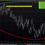 More Evidence Supporting a Sizable Near-Term Gold Decline