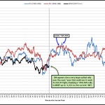 EM Secular Bear Remains, but Large Cyclical Rally Likely in Early Innings