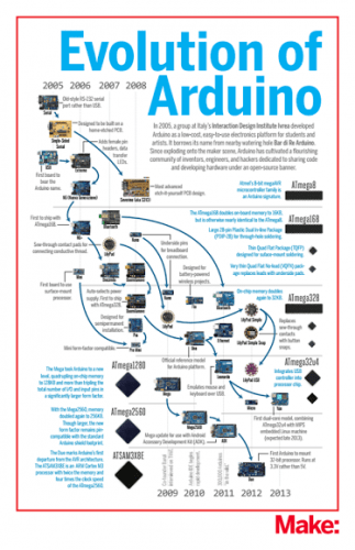 EvolutionArduino