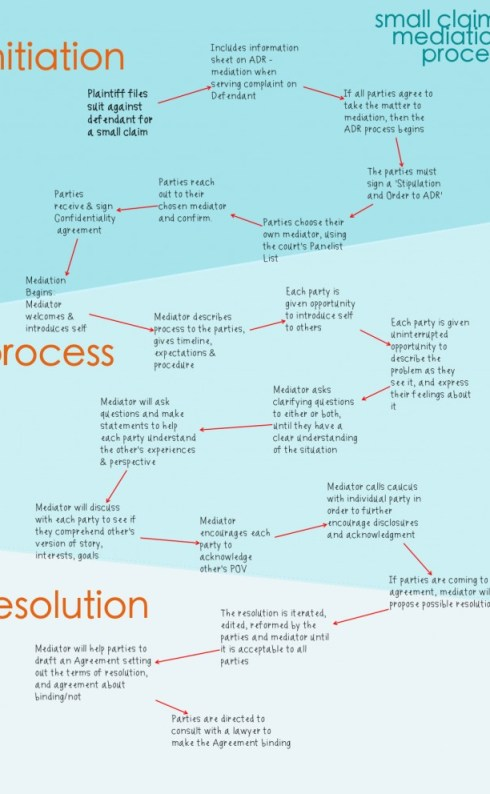 ODR - Small Claims Mediation Task Flow - three stages