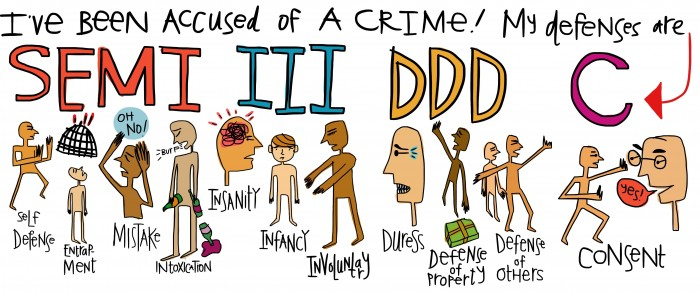 Crim law visual self defenses
