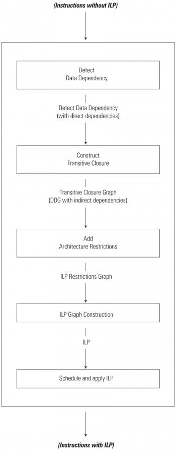 ILP application algorithm