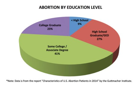 abortion-by-education-level