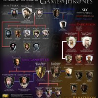Game of Thrones Refresher Course: The Lannisters and The Starks