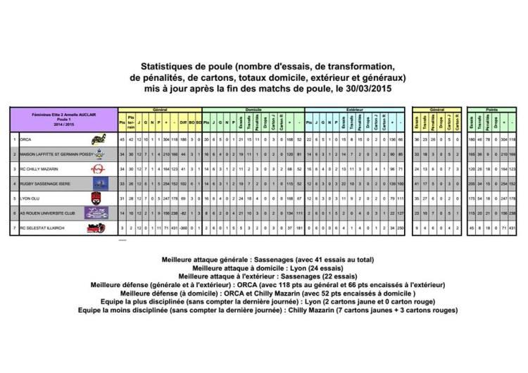 Statistique de poule 2014-2015