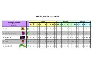 Classement provisoire U18 au 26 janvier, établi par D. Moschietti. Sous réserves de vérification des feuilles de match.