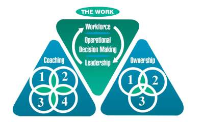 The organizational ownership blueprint organizational ownership the blueprint consists of three basic activities to produce high worker engagement and satisfaction positively impacting the organization whose leadership malvernweather Images