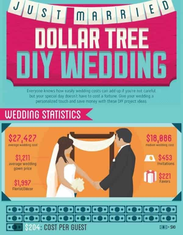 Wedding Statistics from The Dollar Tree