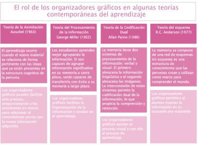 rol organizadores graficos