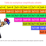 Tabla de multiplicar simplificada y editable transformala como quieras