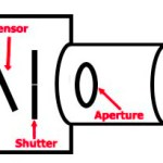 Camera exposure diagram with sensor shutter & aperture