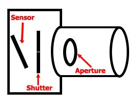 Camera diagram with sensor shutter & aperture