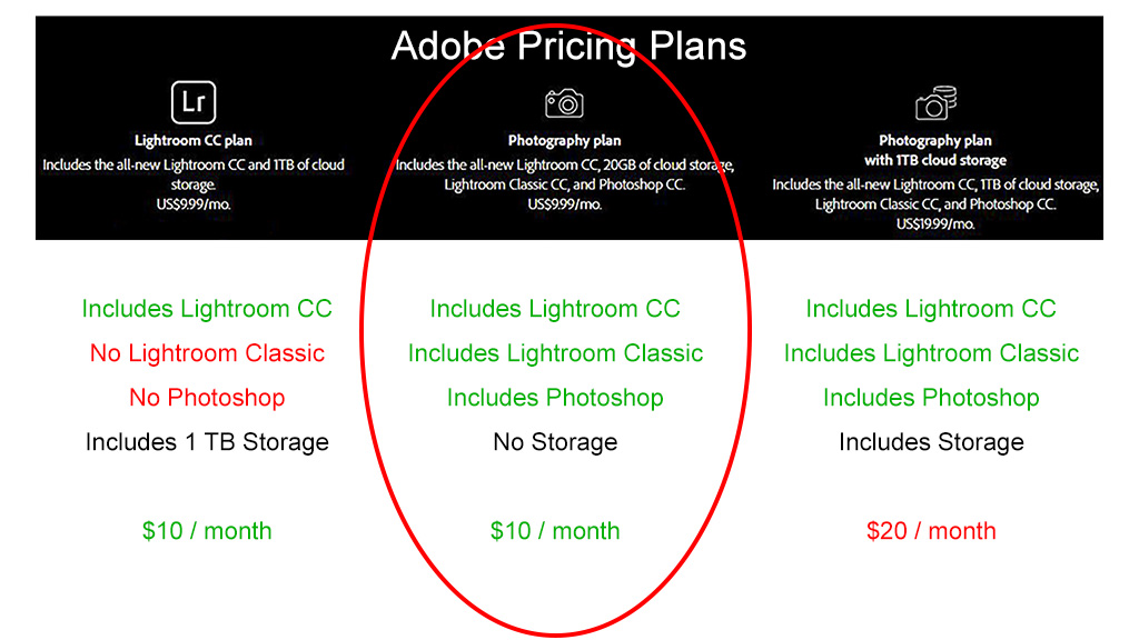 Which photo editing software - Lightroom Pricing plans