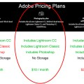 Lightroom Pricing plans chart