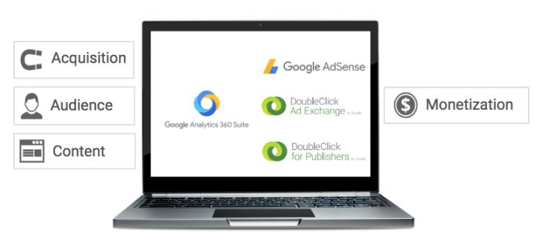 Integración de Double Click for Publisher con Google Analyitics 360