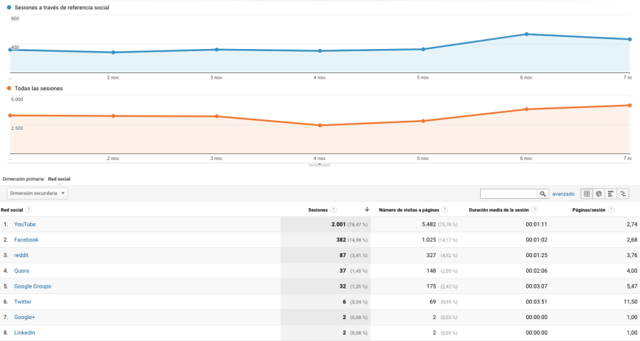 Medición en redes sociales con Google Analytics. Referencias de la red