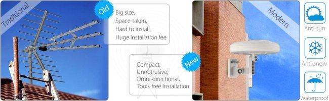 1byone omni circular directional outdoor antenna card