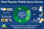bfg-most-popular-mobile-game-genres-880x660