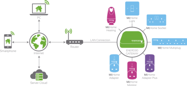 mihome-link-diagram