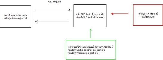 no-cache-php-ie9