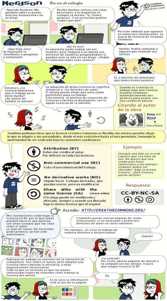 Uso de creative-commons en educación.
