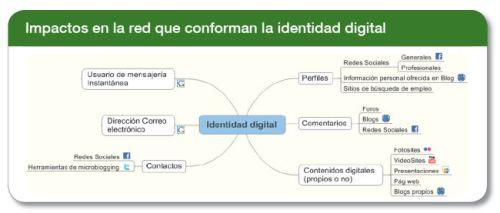impactos de la identidad digital