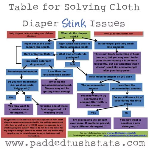 Why Your Cloth Diapers Stink, And How To Fix The Problem