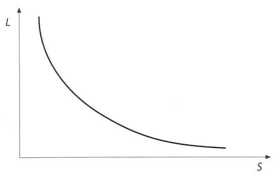 Curva di Hobbes