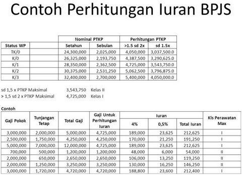 Contoh perhitungan iuran BPJS