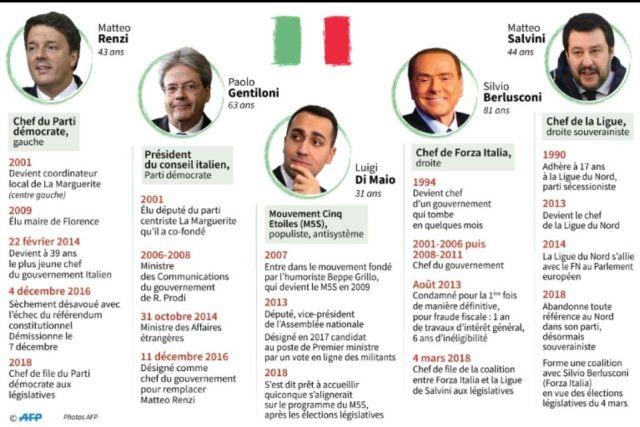 EODE - ELEC italie legislatives IV tendances (2018 03 05) FR (2)