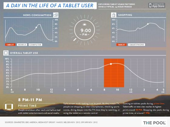 giornata tipo tablet