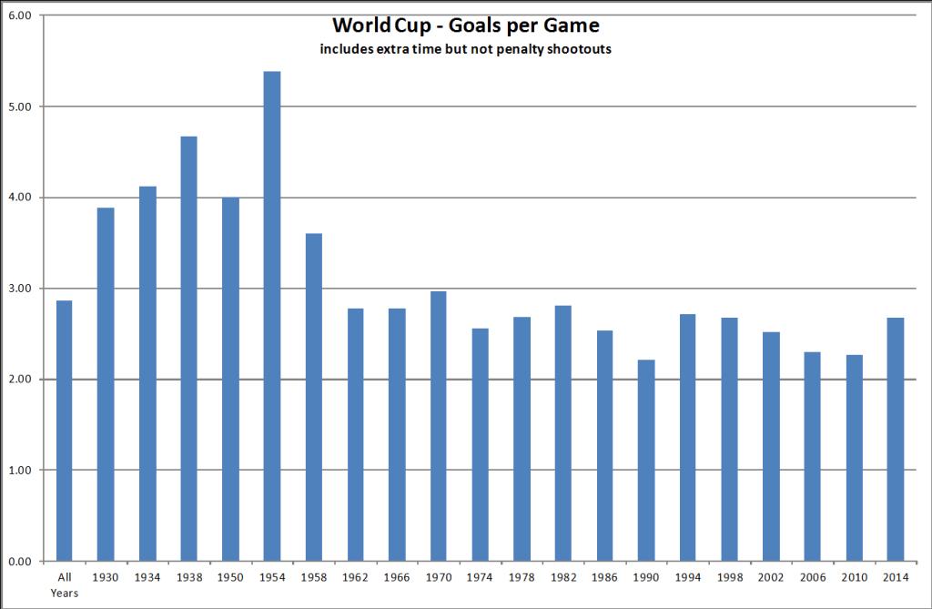 World Cup - Goals per Game