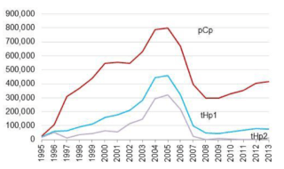 Amount of money (thousands of Euros) spent on industry for the LHC. pCp is past procurement, tHp1 is the total high tech procurement, and tHp2 is the high tech procurement for orders > 50 kCHF.