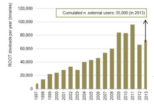 Figure 2: Number of ROOT software downloads over time.