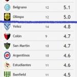Rating Primer Semestre Torneo 2015