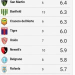 Rating Segundo Semestre Torneo 2015