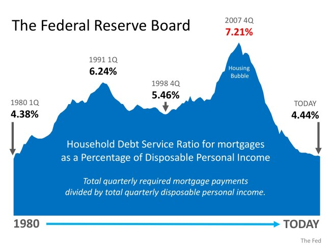 Is Family Mortgage Debt Out of Control?   Simplifying The Market
