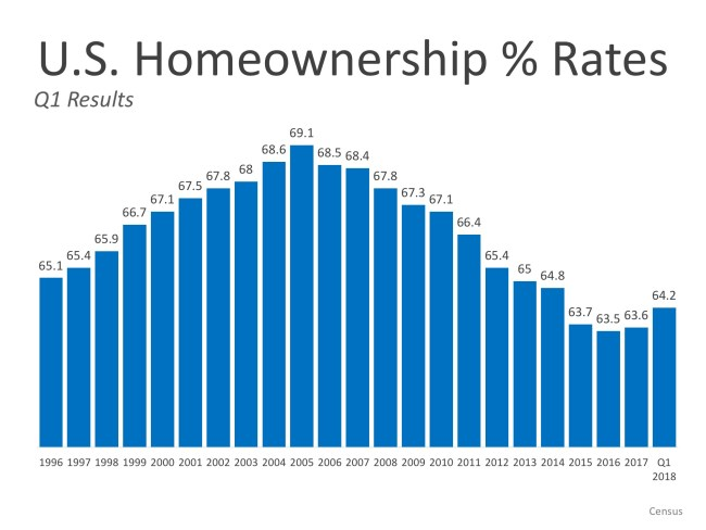 """Homeownership: """"A Man Is Not a Complete Man, Unless He Owns a House""""   Simplifying The Market"""