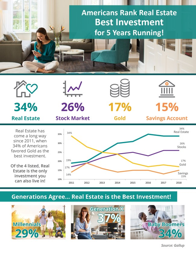 Americans Rank Real Estate Best Investment for 5 Years Running! [INFOGRAPHIC]   Simplifying The Market